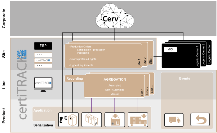 CertiTRACK - software for unit traceability and aggregation