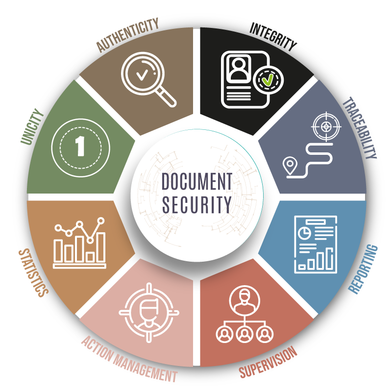 Prooftag Document security solutions